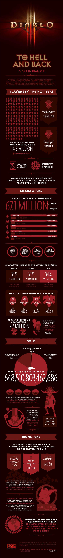 diablo-3-infographic
