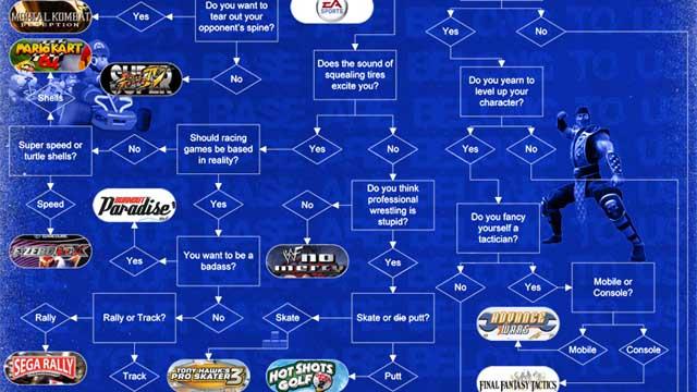 Αυτό το infographic θα σου βρει το παιχνίδι που σου ταιριάζει!