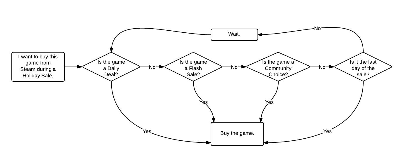 Ένα διάγραμμα που εξηγεί απλά και όμορφα το σκεπτικό που πρέπει να ακολουθείς πριν από κάθε αγορά.