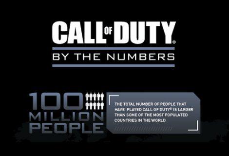 100 εκατομμύρια παίκτες έχουν παίξει Call of Duty μέχρι σήμερα [Infographic]