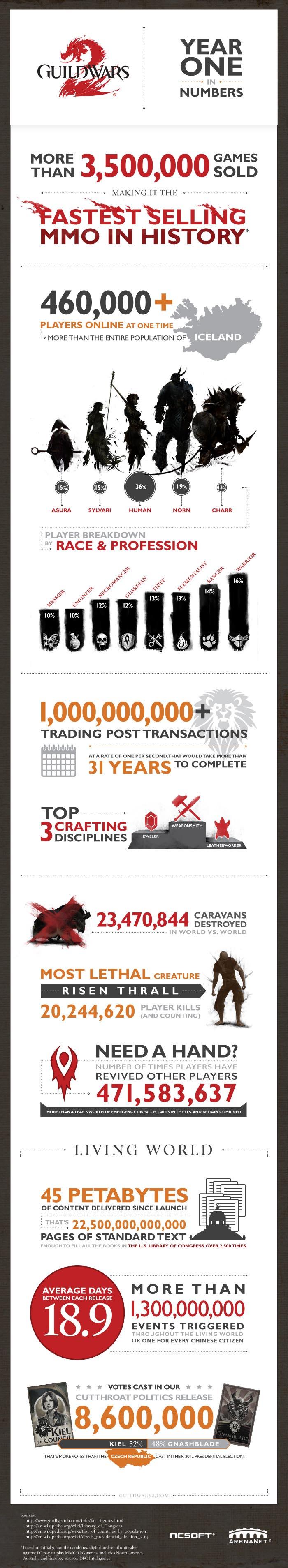 gw2-infographic