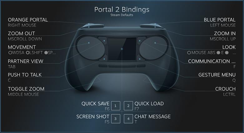Ο χειρισμός του Portal 2 από το Steam Controller.