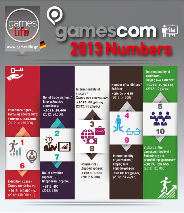 gamescom-gameslife-infographic