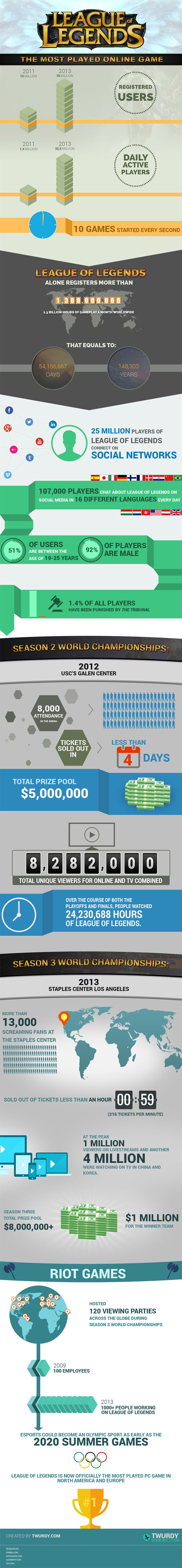 league-of-legends-infographic