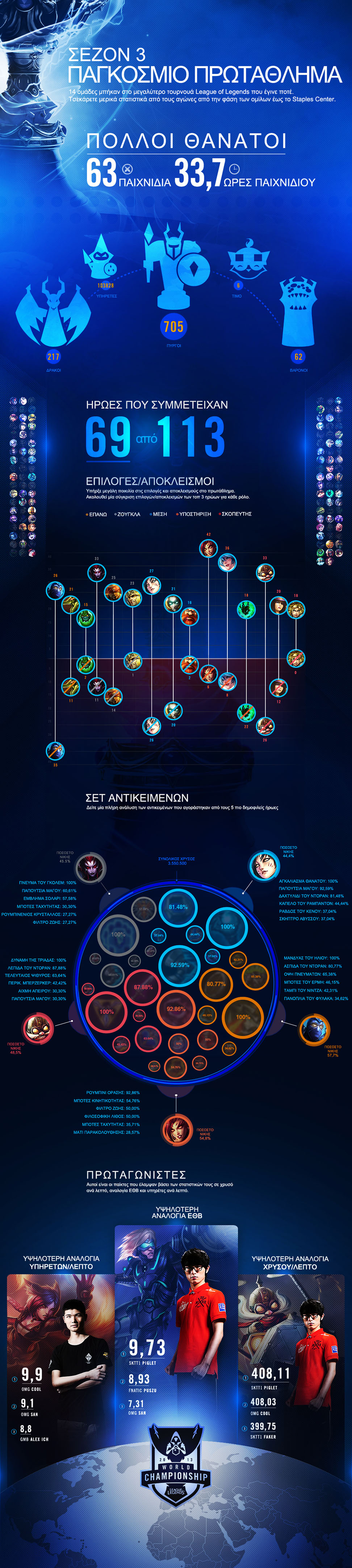 league-of-legends-season-3-infographic-greek