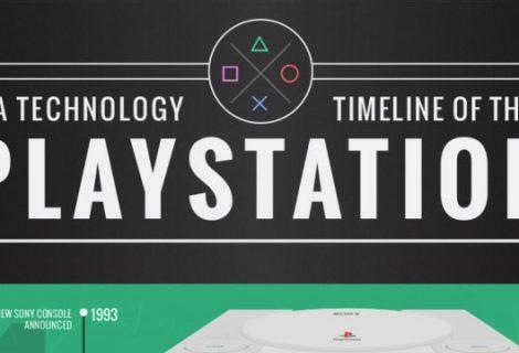 Ένα μοναδικό infographic με την ιστορία του PlayStation