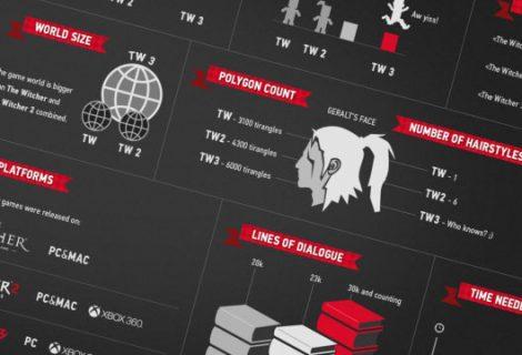 Πόσο θα διαρκεί το The Witcher 3; [infographic]