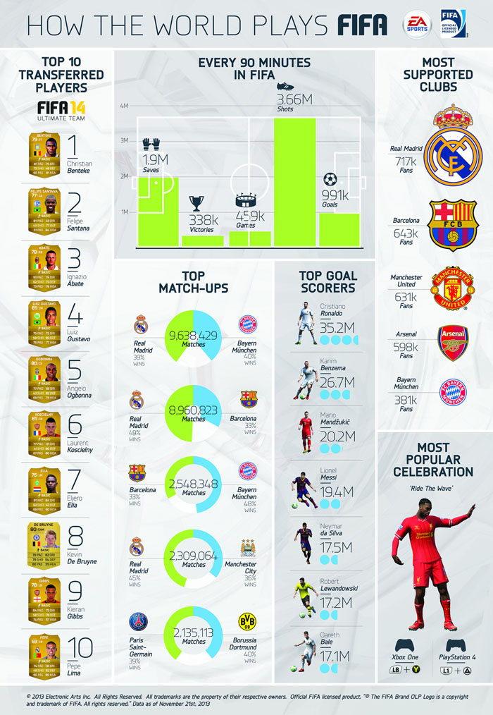 FIFA14_Infographic