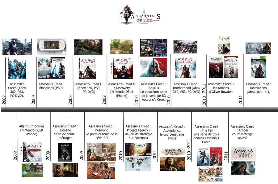 assassins-creed-timeline