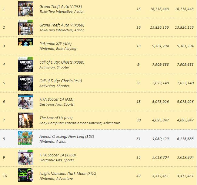 top10-videogames-sales-2013