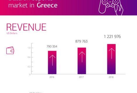 Esports στην Ελλάδα: στατιστικά από την PayPal