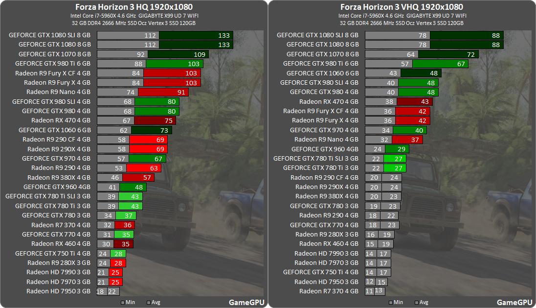 forza-horizon-3-benchmarks