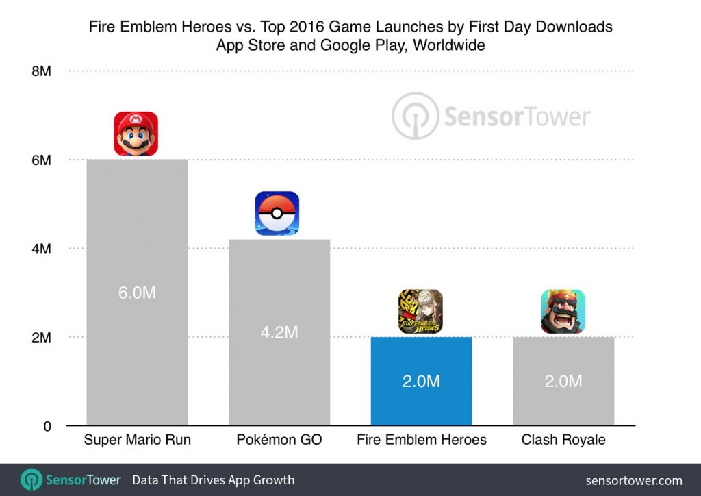 fire-emblem-heroes-first-day-downloads