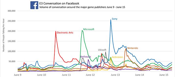 Facebook Graphs E3 2017 (1)