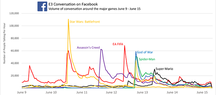 Facebook Graphs E3 2017 (2)